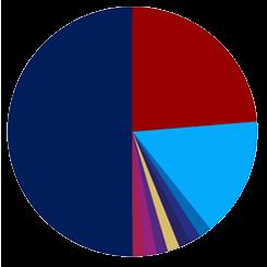 2021_Charts_Secondary